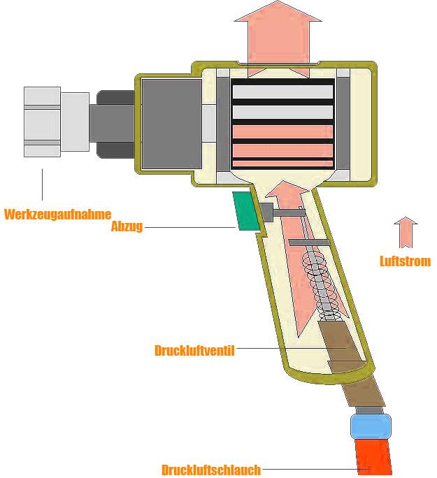 Funktionsweise eines Schlagschraubers.